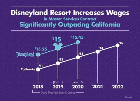 disneyland-resort-wages.jpg