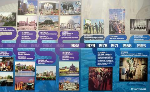 EPCOT Timeline 1965 to 1982