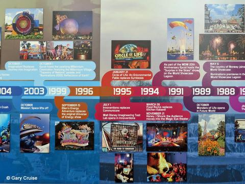 EPCOT Timeline 1988 to 2003