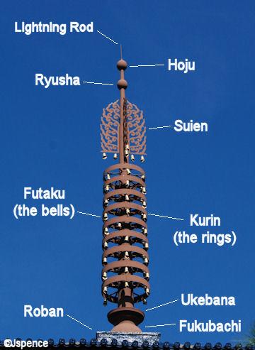 Sōrin