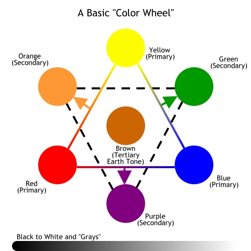 Simple Color Wheel Chart a Basic Color Wheel Chart